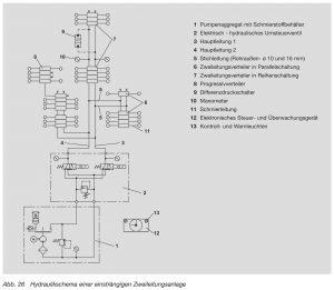 Hydraulik Schema einer einsträngigen Zweileitungsanlagen