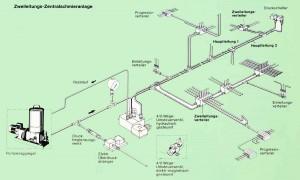 Zweileitunhgsanlagen montiert von Mohr Zentralschmierung