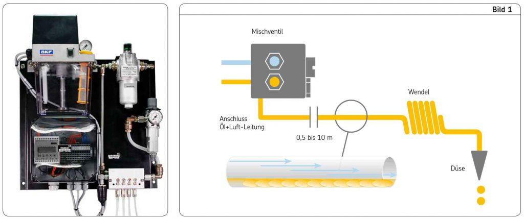 Schematische Darstellung einer Öl-Luft Schmierung