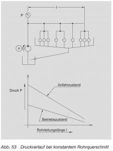 Druckverlauf bei konstantem Rohrquerschnitt