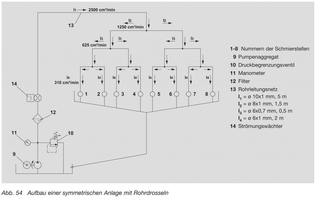 Aufbau einer symmetrischen Umlaufschmierung mit Rohrdrosseln