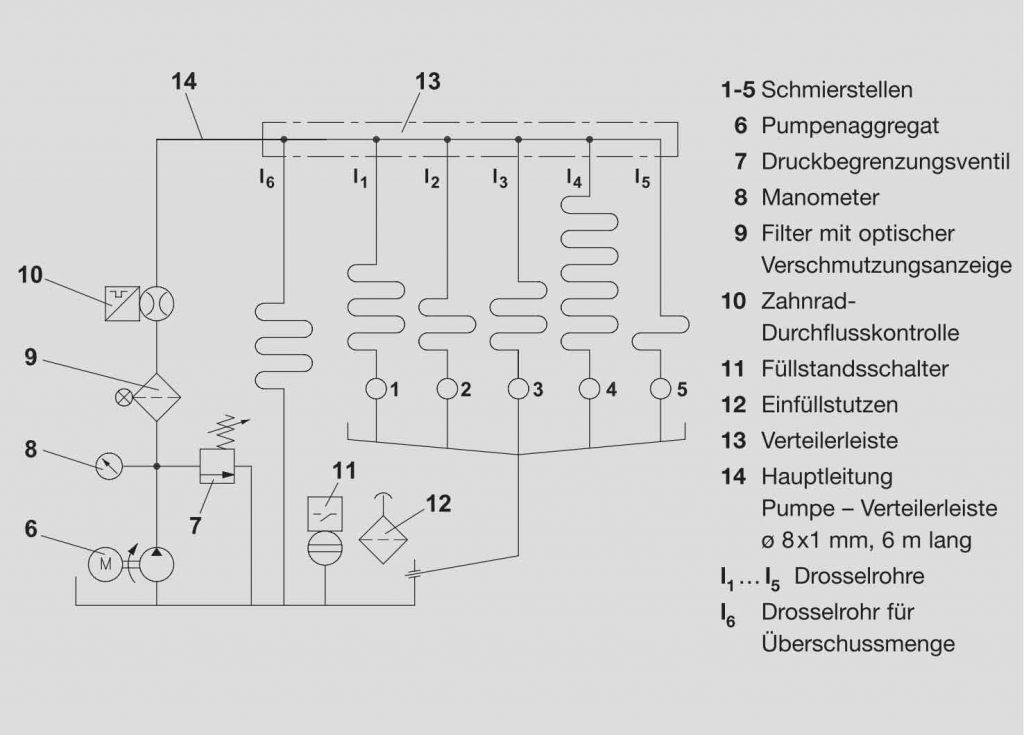 Asymmetrische Umlaufschmierung mit Drosselrohren