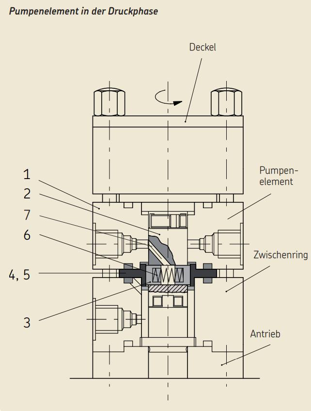 Multiflex Grafik