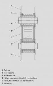 Kettenschmierung-Detailansicht